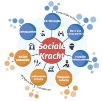 Model sociale kracht indicatoren