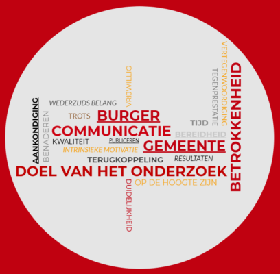 Tag cloud communicatie burger en gemeente