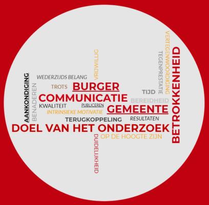 Tag cloud communicatie burger en gemeente